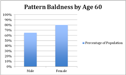 Pattern Baldness by Age 60